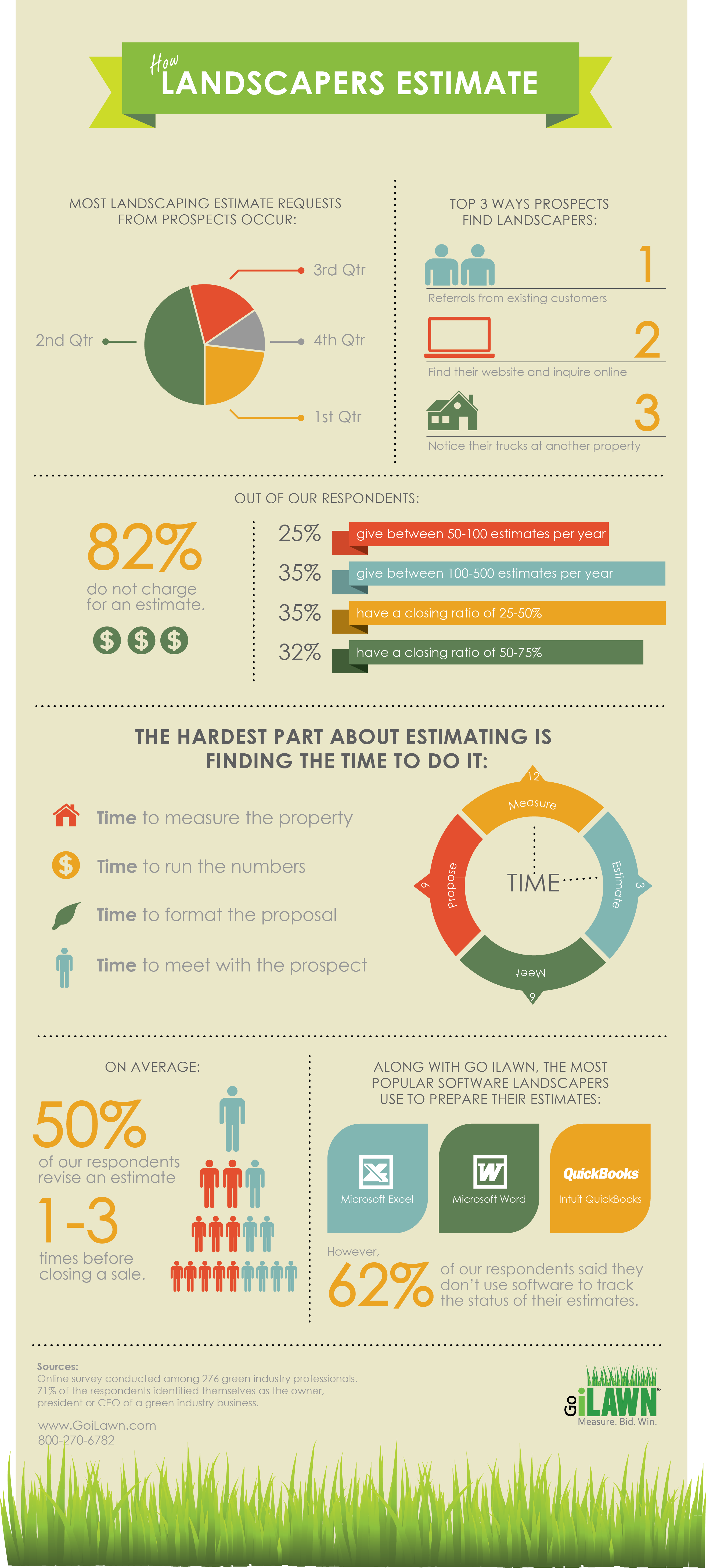 Infographic How Landscapers Estimate By Go iLawn